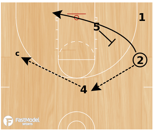 Basketball Play - 4 on 4 actions (1 of 3)