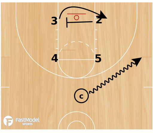 Basketball Play - 4 on 4 actions (2 of 3)