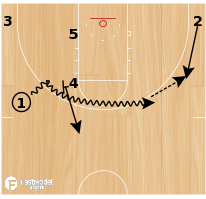 Basketball Play - Play of the Day 03-06-2012: Ball Screen Action