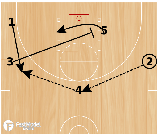 Basketball Play - Miami