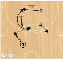 Basketball Play - Post Up: Fast Model - Box 32 Wheel
