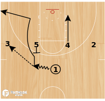 Basketball Play - Post Up: Fast Model - 1-4 UCLA