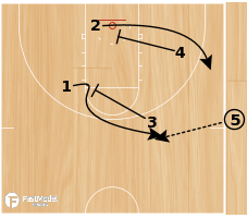 Basketball Play - Post Up: Fast Model - Sideline Attack