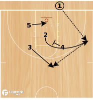 Basketball Play - Post Up: Fast Model - Baseline Wall