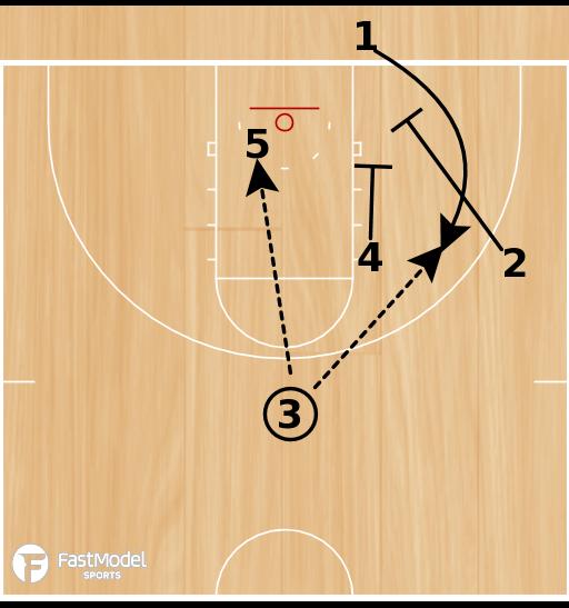 Basketball Play - Post Up: Fast Model - Baseline Wall