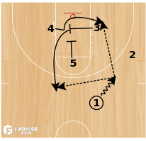 Basketball Play - Post Up: Fast Model - Strong Triangle
