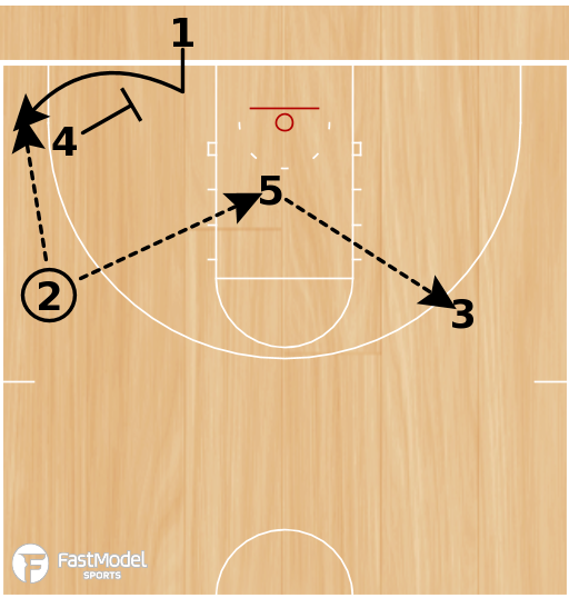 Basketball Play - Post Up: Fast Model - Baseline 42 Arrow