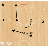 Basketball Play - Post Up: Fast Model - 1-4 Weakside Dive