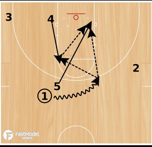 Basketball Play - Post Up: Fast Model - 1-4 Weakside Dive