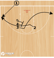 Basketball Play - Post Up: Fast Model - Baseline Stack 3
