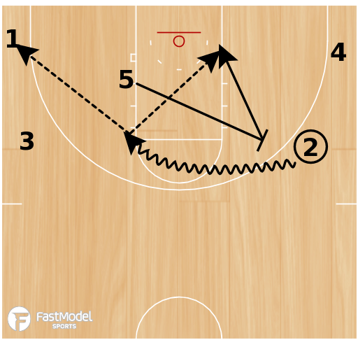 Basketball Play - Play of the Day 03-08-2012: 51 Triangle