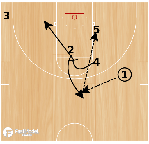 Basketball Play - Play of the Day 03-09-2012: Horns 5 Punch