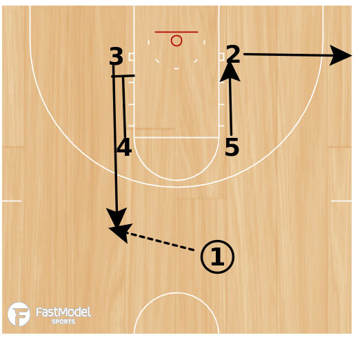 Basketball Play - Play of the Day 03-11-2012: Box 2 Baseline Stagger
