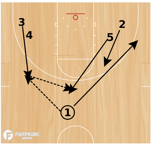 Basketball Play - Play of the Day 03-12-2012: Wide Stack Flip