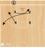 Basketball Play - Play of the Day 03-13-2012: Box Drag Follow