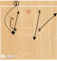 Basketball Play - Play of the Day 03-14-2012: Baseline Box Punch