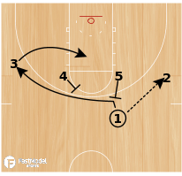 Basketball Play - Play of the Day 03-18-2012: 1-4 High Bump