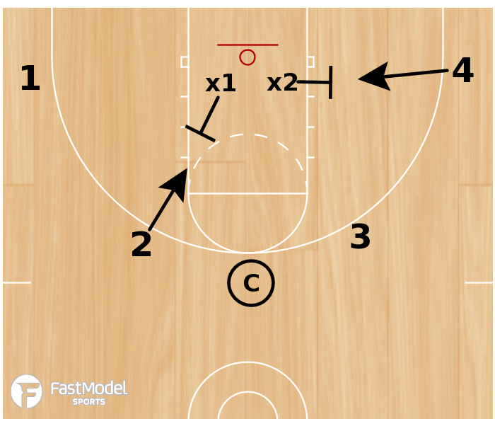 Basketball Play - Numbered Rebounding Drill
