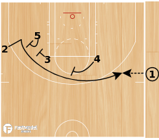 Basketball Play - Triple Flare