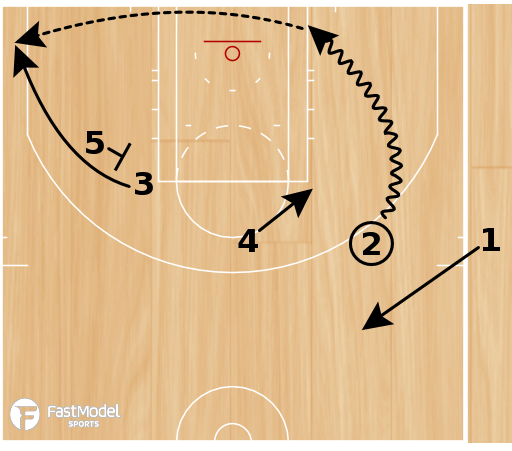Basketball Play - Triple Flare