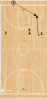 Basketball Play - Play of the Day 03-20-2012: EOG Press Attack