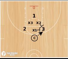 Basketball Play - Circle Trap