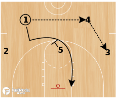 Basketball Play - Play of the Day 01-21-2012: Wheel Fade