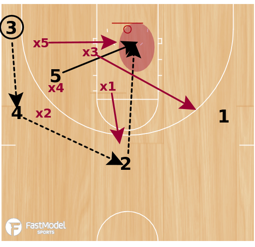 Basketball Play - Play of the Day 03-21-2012: Swing Quick vs Zone