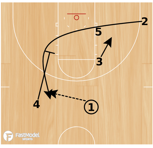 Basketball Play - Play of the Day 03-22-2012: Double Loop Reverse
