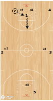 Basketball Play - Press-Backtipping Drill (1 play)