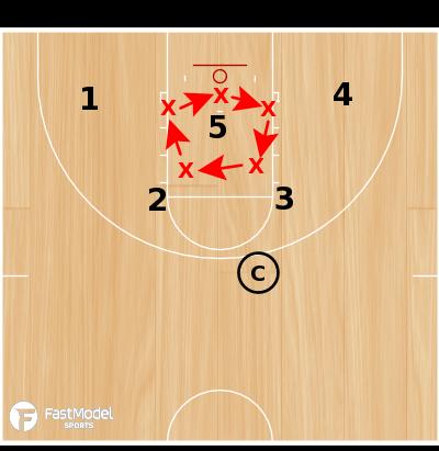 Basketball Play - Circle Wagons Rebounding