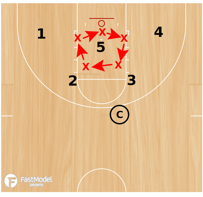 Basketball Play - Circle Wagons Rebounding