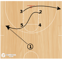 Basketball Play - Play of the Day 03-24-2012: Box 2 Slice
