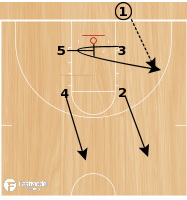 Basketball Play - Play of the Day 03-25-2012: Box Loop Handoff