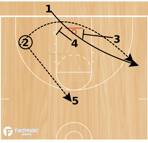 Basketball Play - Play of the Day 01-20-2012: Triangle Stack