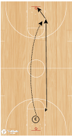 Basketball Play - Rim Run
