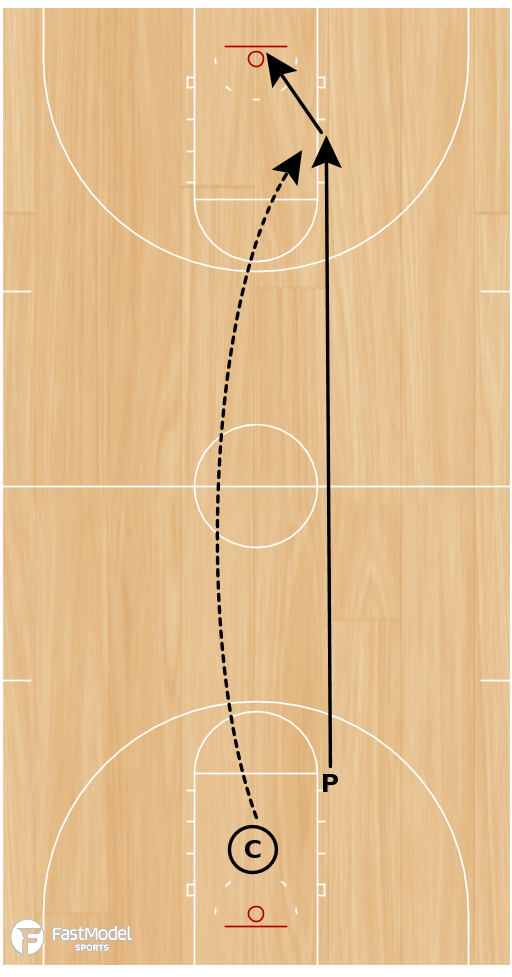 Basketball Play - Rim Run