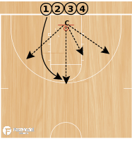Basketball Play - Chaotic Shooting