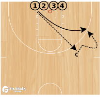 Basketball Play - Shooting on the Bounce