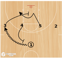 Basketball Play - Play of the Day 03-26-2012: 1-4 Punch and Pin