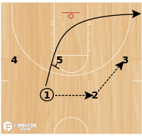 Basketball Play - Play of the Day 03-27-2012: High Post 'Options'