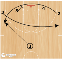 Basketball Play - Play of the Day 03-29-2012: 1-4 Quick Punch