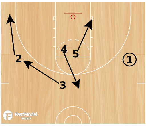 Basketball Play - Play of the Day 01-19-2012: Double High