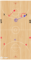 Basketball Play - 2v2 Full Court Get Back
