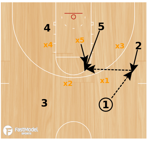 Basketball Play - Play of the Day 03-30-2012: Zone High-Low