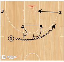 Basketball Play - Play of the Day 03-31-2012: Horns Stagger Pop
