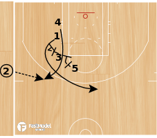 Basketball Play - Stack Loop