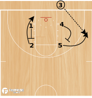 Basketball Play - Play of the Day 04-01-2012: Box Double Loop