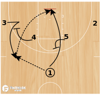 Basketball Play - Play of the Day 04-03-2012: Horns DHO Curl
