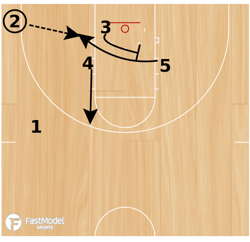 Basketball Play - Play of the Day 04-04-2012: Double Stack 5 Punch